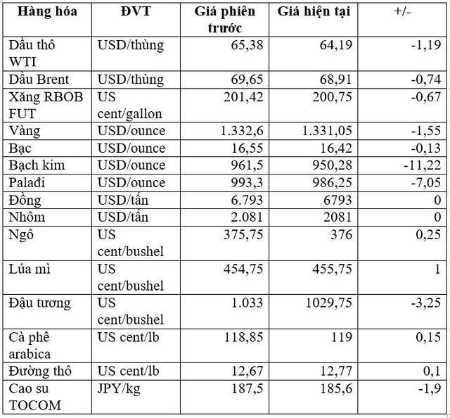 Thị trường hàng hóa ngày 23/3: Đồng loạt đảo chiều giảm giá, từ vàng, dầu cao su đến nông sản - Ảnh 1.