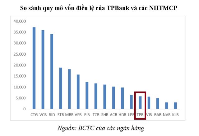 Soi ngân hàng sắp lên sàn: Vị thế của TPBank đang ở đâu trong hệ thống các TCTD? - Ảnh 1.