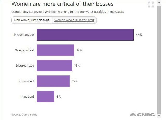 Hơn 50% nhân viên cho rằng, đây là tính xấu nhất của ông chủ khiến họ nghỉ việc - Ảnh 1.