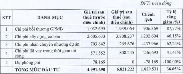 """Bất ngờ với """"đại gia"""" KCN Hiệp Phước: Không chia cổ tức 2017, giảm kế hoạch kinh doanh, hủy phát hành cổ phiếu và trái phiếu, vay thêm VietinBank 1.000 tỷ đồng - Ảnh 1."""