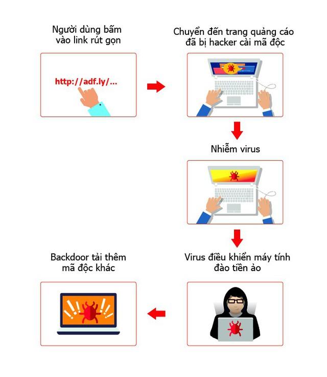 Nhiều máy tính ở Việt Nam bị chiếm quyền điều khiển do nhiễm virus đào tiền ảo - Ảnh 1.