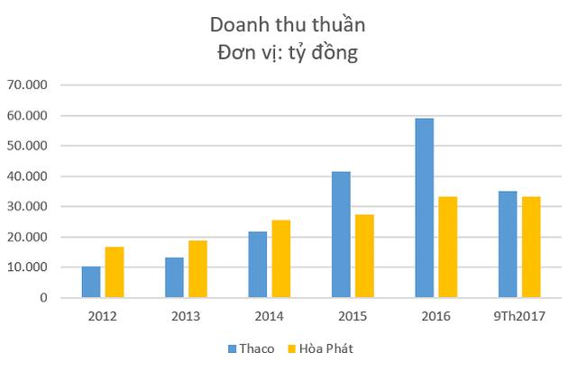 Hòa Phát và Trường Hải: Dẫn đầu ngành công nghiệp cùng chung tham vọng đổi mới ngành nông nghiệp của hai tỷ phú đô la - Ảnh 2.