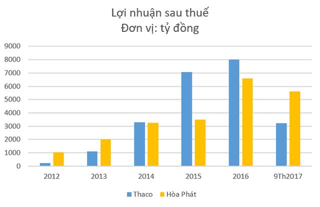 Hòa Phát và Trường Hải: Dẫn đầu ngành công nghiệp cùng chung tham vọng đổi mới ngành nông nghiệp của hai tỷ phú đô la - Ảnh 3.