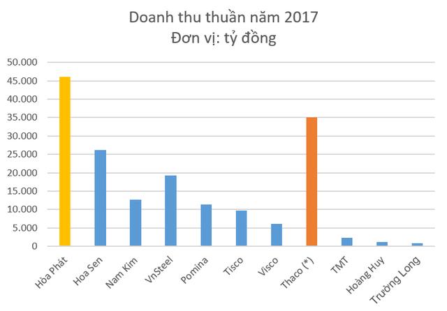 Hòa Phát và Trường Hải: Dẫn đầu ngành công nghiệp cùng chung tham vọng đổi mới ngành nông nghiệp của hai tỷ phú đô la - Ảnh 4.