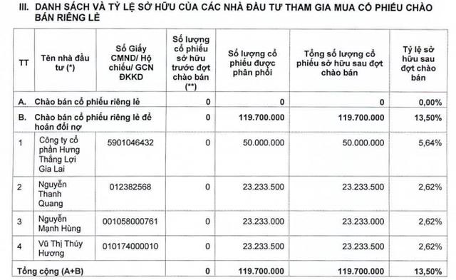 HAGL Agrico đã chào phân phối riêng lẻ gần 120 triệu cổ phiếu hoán đổi công nợ có giá phân phối 10.000 đồng/cp - Ảnh 1.