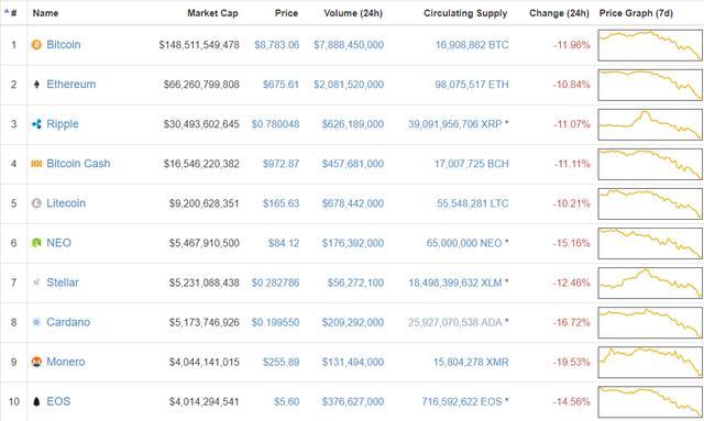 Bitcoin đã mất 20% giá trị trong tuần qua, thị trường tiền số chìm trong sắc đỏ - Ảnh 1.