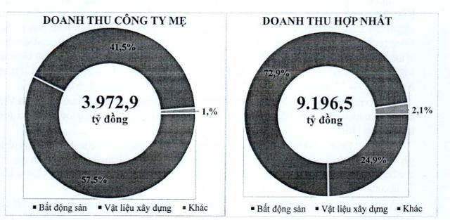 Viglacera: Kế hoạch lãi trước thuế 950 tỷ đồng năm 2018 - Ảnh 1.