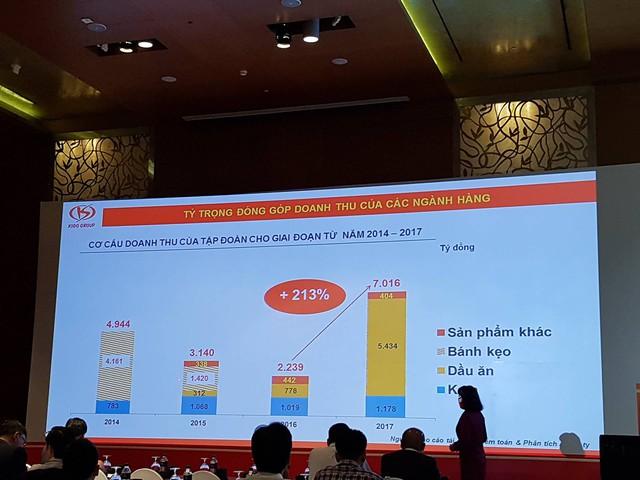 ĐHĐCĐ KIDO Group:  Tiếp tục M&A và hợp tác cho tham vọng lấp đầy gian bếp Việt - Ảnh 1.