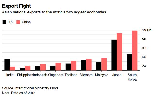 Trung Quốc vượt Mỹ trở đô phân khúc xuất khẩu lớn nhất của Việt Nam - Ảnh 1.