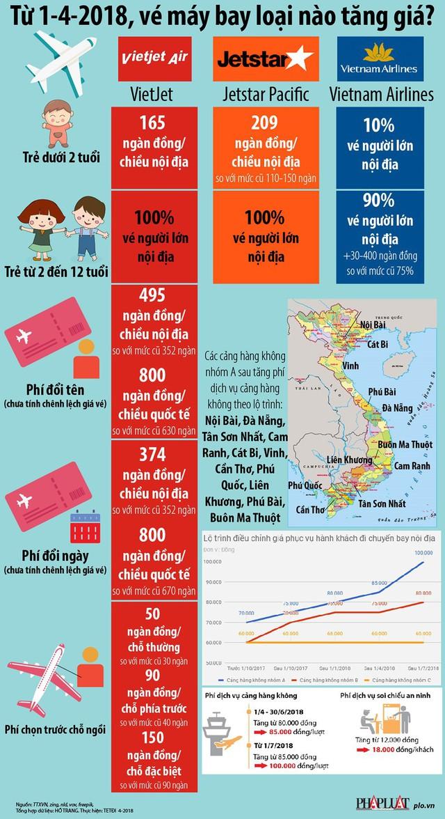 Infographic: Từ 1-4, vé máy bay loại nào tăng giá? - Ảnh 1.