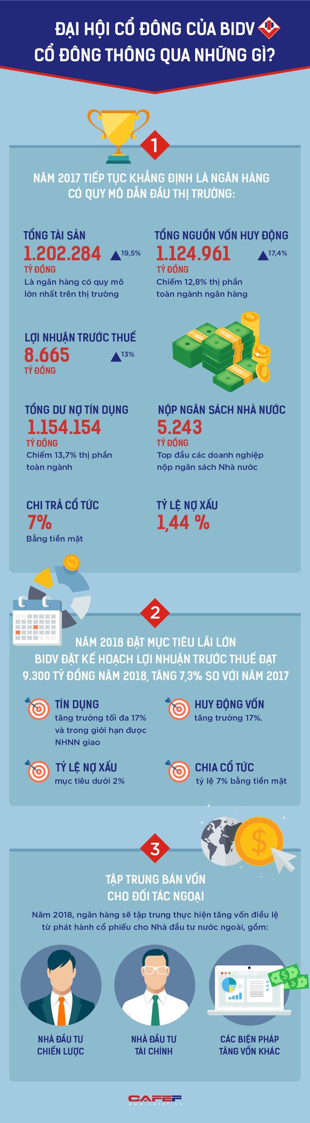 ĐHCĐ 2018 của BIDV, cổ đông thông qua những gì?