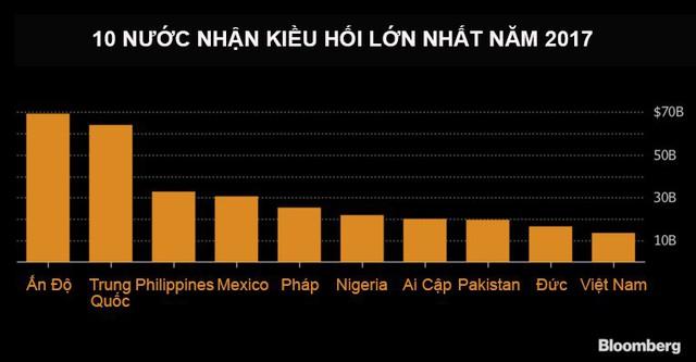 Việt Nam vào top 10 nước nhận kiều hối lớn nhất 2017 - Ảnh 1.