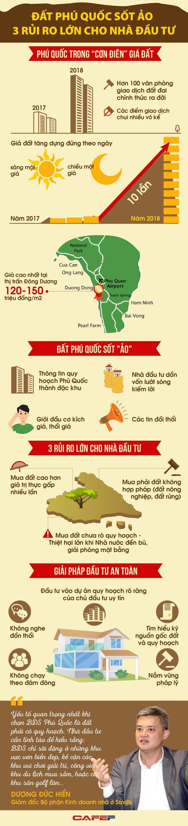 Lao vào cơn sốt đất Phú Quốc, nhà đầu tư sẽ đối mặt với 3 rủi ro chính - Ảnh 1.