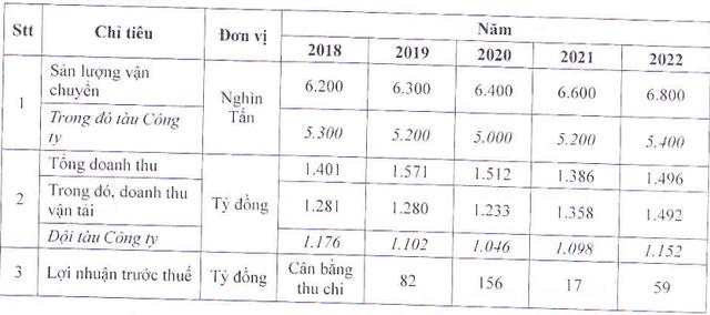 Vosco (VOS): Quý 1 vẫn lỗ hơn 30 tỷ đồng - Ảnh 1.