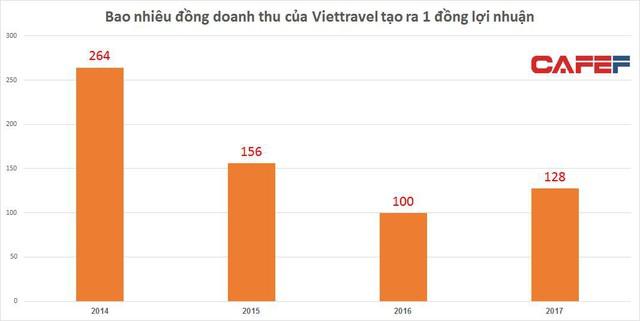 Vietravel: Công ty lữ hành số 1 với doanh thu hơn 6.000 tỷ, Tuy nhiên lãi chưa chỉ bằng một khách sạn cỡ vừa - Ảnh 1.