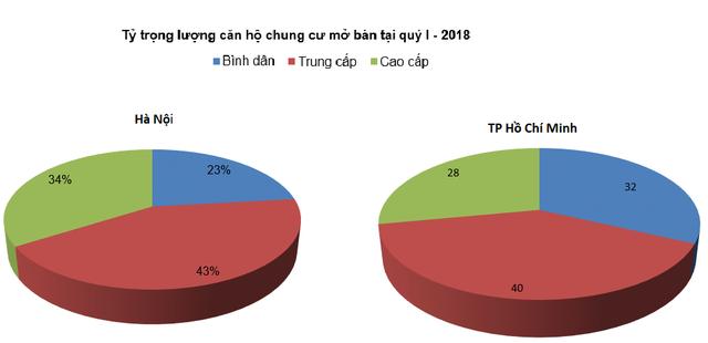 [Biểu đồ] Toàn cảnh phân khúc căn hộ cao tầng chung cư trong quý 1/2018 - Ảnh 2.