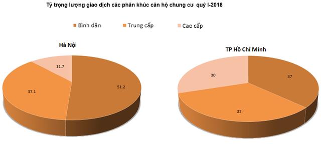 [Biểu đồ] Toàn cảnh phân khúc căn hộ cao tầng chung cư trong quý 1/2018 - Ảnh 3.