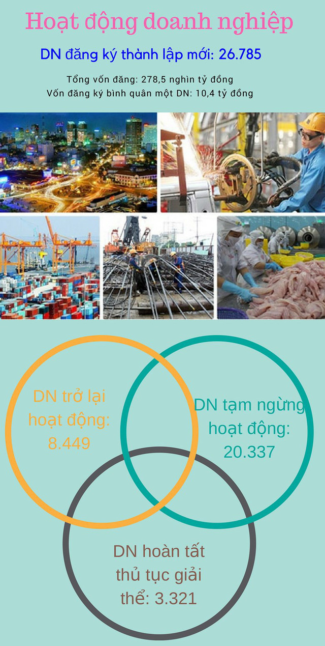 Infographic: Bức tranh kinh tế Việt Nam quý I/2018 - Ảnh 3.