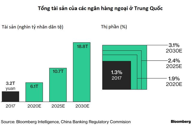 Trước vụ nổ Big Bang của hệ thống tài chính, Trung Quốc đang trao cho các nhà đầu tư quốc tế cơ hội ngàn năm có một - Ảnh 2.