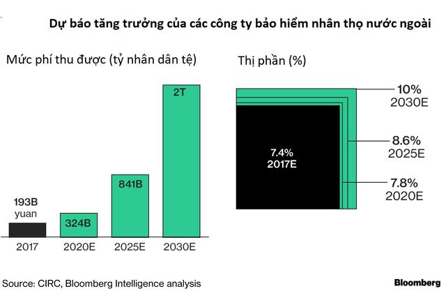 Trước vụ nổ Big Bang của hệ thống tài chính, Trung Quốc đang trao cho các nhà đầu tư quốc tế cơ hội ngàn năm có một - Ảnh 4.