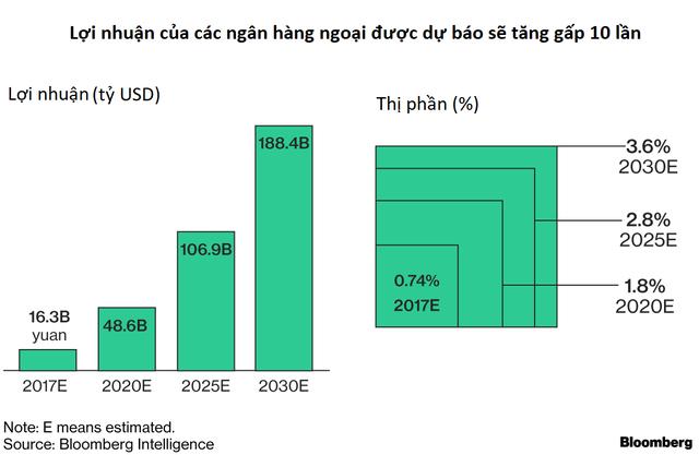 Trước vụ nổ Big Bang của hệ thống tài chính, Trung Quốc đang trao cho các nhà đầu tư quốc tế cơ hội ngàn năm có một - Ảnh 1.
