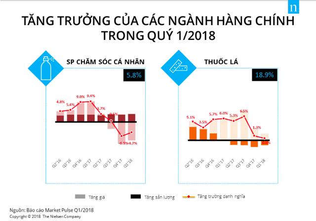 Doanh số ngành tiêu dùng nhanh giảm sút trong quý I/2018 - Ảnh 3.