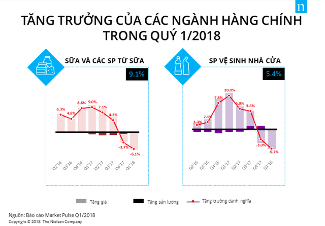 Doanh số ngành tiêu dùng nhanh giảm sút trong quý I/2018 - Ảnh 4.