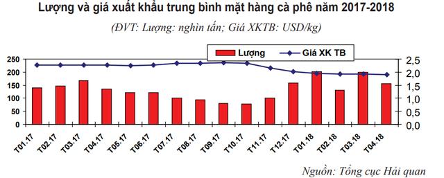 Giá cà phê xuất khẩu của Việt Nam giảm tháng thứ 3 liên tiếp - Ảnh 1.
