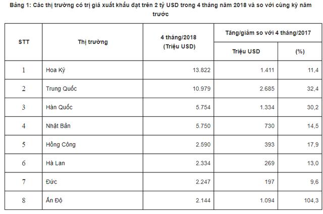 Mới 4 tháng đầu năm, Việt Nam đã có 8 thị trường đạt giá trị xuất khẩu trên 2 tỷ USD - Ảnh 2.