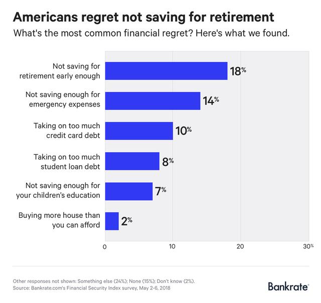 Đây là sự hối tiếc lớn nhất về tài chính của người Mỹ, khiến họ có thể mất hàng trăm ngàn đô la - Ảnh 1.