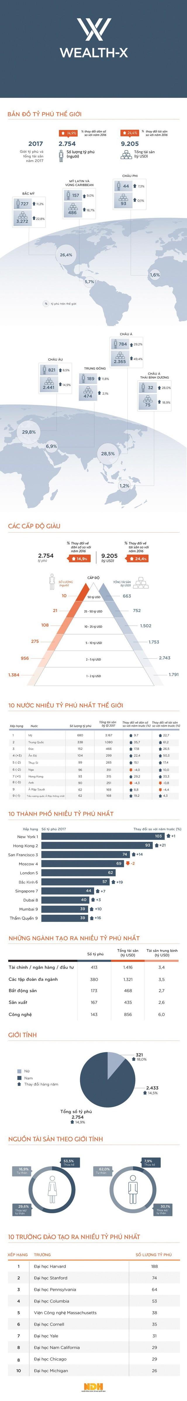 [Infographic] Bản đồ tỷ phú thế giới