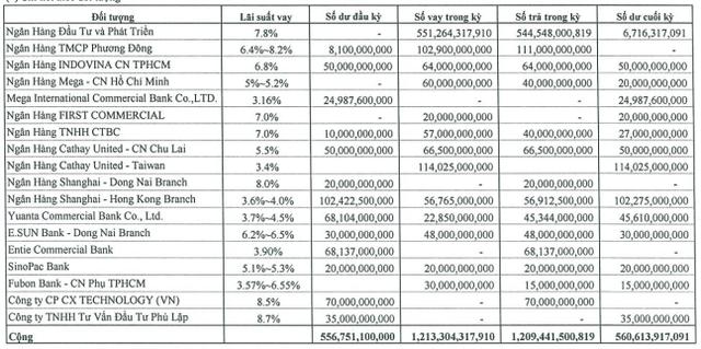 Chứng khoán Phú Hưng lại chốt hạn mức tín dụng triệu đô với các ngân hàng, liên tục quay tay dùng tiền vay ngân hàng cho vay margin - Ảnh 1.