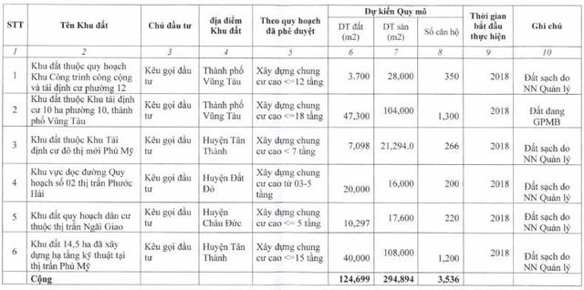 Bà Rịa - Vũng Tàu: Kêu gọi đầu tư 6 khu đất chuẩn bị xây dựng nhà ờ xã hội - Ảnh 1.