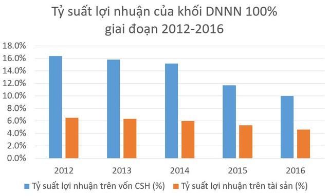 Lợi nhuận và nộp ngân sách Nhà nước của các DNNN phát triển tích cực - Ảnh 1.