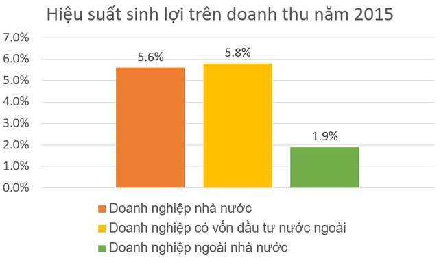 Lợi nhuận và nộp ngân sách Nhà nước của các DNNN phát triển tích cực - Ảnh 2.