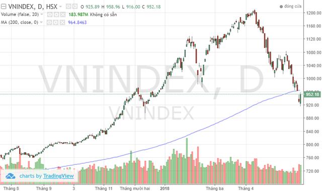 """Tăng hơn 20 điểm sau chuỗi ngày giảm sâu, thị trường liệu đã tạo đáy hay tiếp tục """"bull trap""""? - Ảnh 1."""