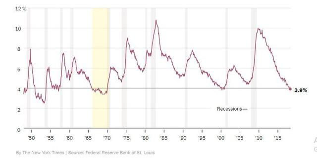 Tỷ lệ thất nghiệp của Mỹ đạt 3,9%, mức rất thấp trong lịch sử - Ảnh 1.