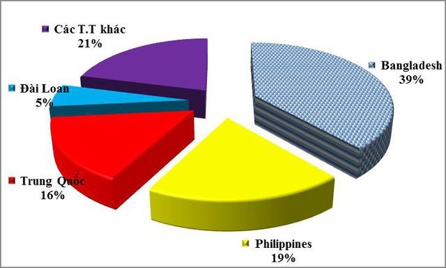 Xi măng dẫn đầu về tăng trưởng trong các ngành hàng xuất khẩu - Ảnh 1.