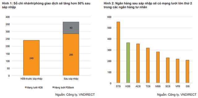 VNDS: HDBank được hưởng lợi khi sáp nhập PGBank - Ảnh 2.