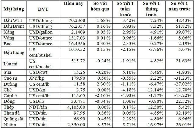 Thị trường hàng hóa ngày 9/5: Giá dầu, cao su và nông sản đồng loạt giảm, riêng nguyên liệu thép tăng - Ảnh 1.