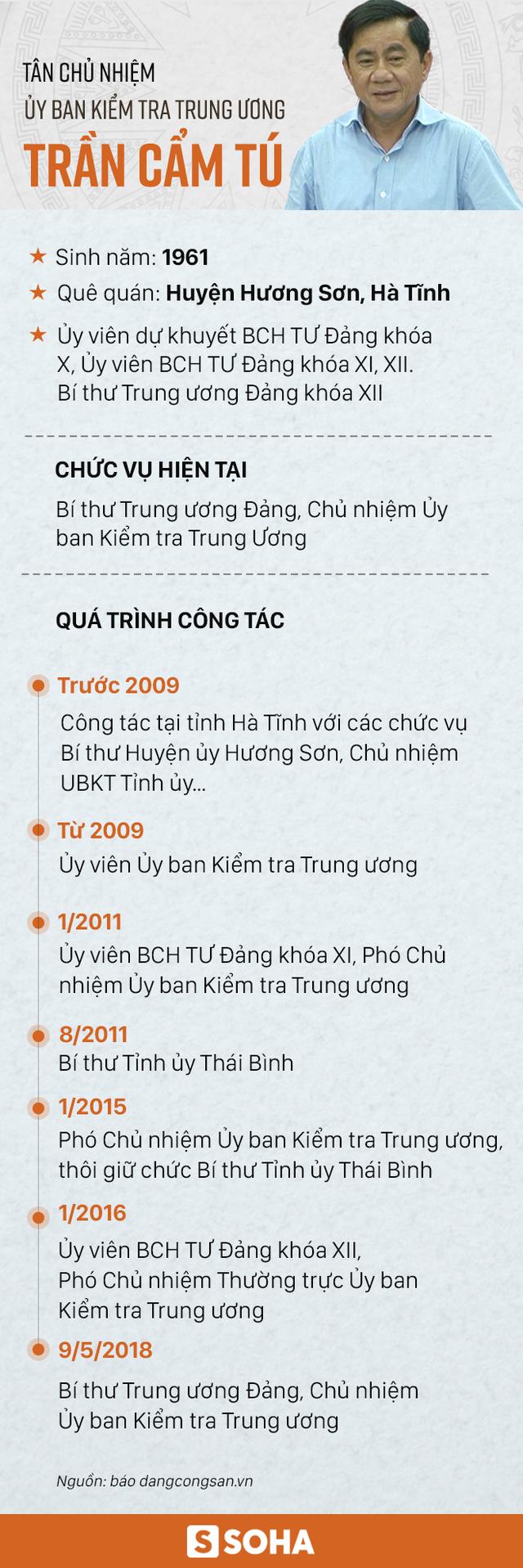 Ông Trần Cẩm Tú được bầu làm Chủ nhiệm Ủy ban Kiểm tra Trung ương - Ảnh 1.