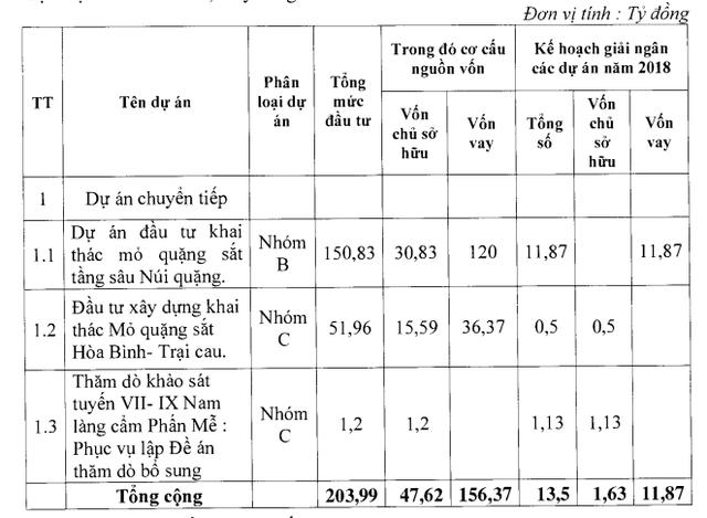 ĐHĐCĐ Tisco: Thế chấp 2 mỏ và phát hành cổ phiếu xử lý khoản vay hơn 1.800 tỷ đồng tại Vietinbank - Ảnh 3.