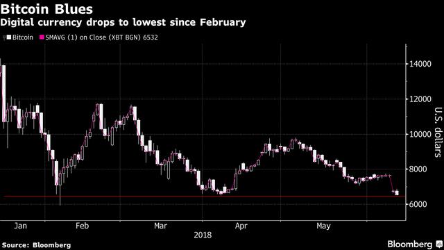 Bitcoin tiếp tục trượt giá thảm hại, tụt xuống mức thấp nhất kể từ tháng 2 - Ảnh 1.