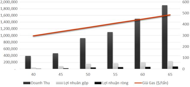 Thoái vốn Gas Việt Thái, Petro Miền Trung (PMG) ước đạt 65-70% kế hoạch lãi sau nửa đầu năm - Ảnh 1.