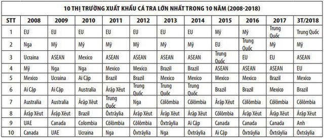 Cá tra xuất khẩu Việt Nam đã phát triển thế nào trong 20 năm qua? - Ảnh 3.