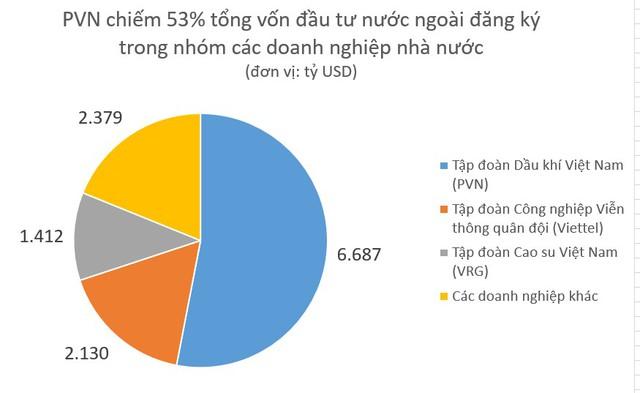Không phải Viettel, đây mới là doanh nghiệp nhà nước đăng ký đầu tư nước ngoài lớn nhất - Ảnh 1.
