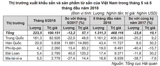 Hơn 80% lượng sắn và sản phẩm sắn xuất khẩu sang Trung Quốc - Ảnh 1.