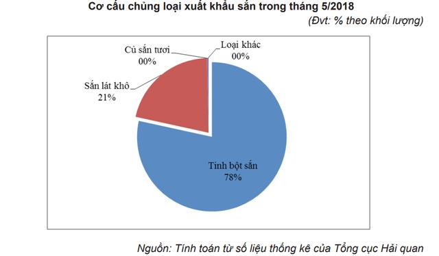 Hơn 80% lượng sắn và sản phẩm sắn xuất khẩu sang Trung Quốc - Ảnh 2.