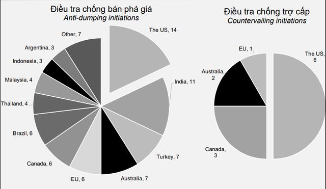 Cảnh báo: Hàng hóa xuất khẩu Việt Nam đã là đối tượng của 107 vụ điều tra phòng vệ thương mại - Ảnh 2.