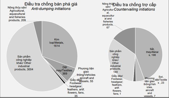 Cảnh báo: Hàng hóa xuất khẩu Việt Nam đã là đối tượng của 107 vụ điều tra phòng vệ thương mại - Ảnh 3.